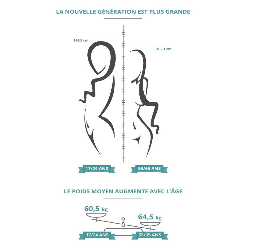 La Morphologie des Françaises détaillée